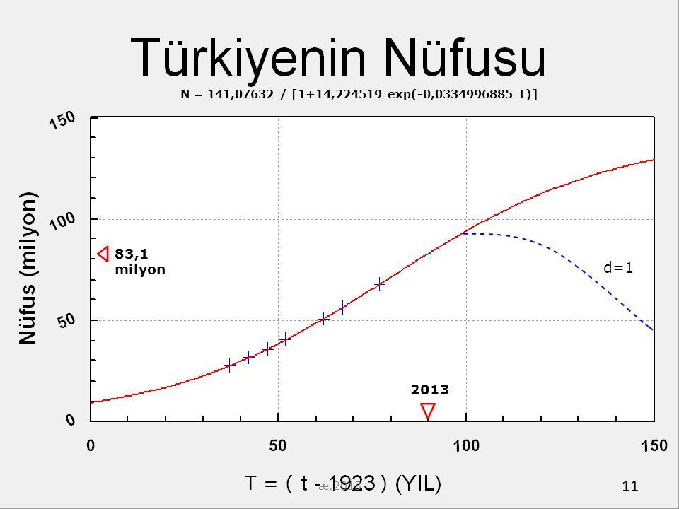 N = 141,07632 / [1+14,224519 exp(-0,0334996885 T)] 83,1 milyon. d=1. 2013. æ.2013. T = ( )